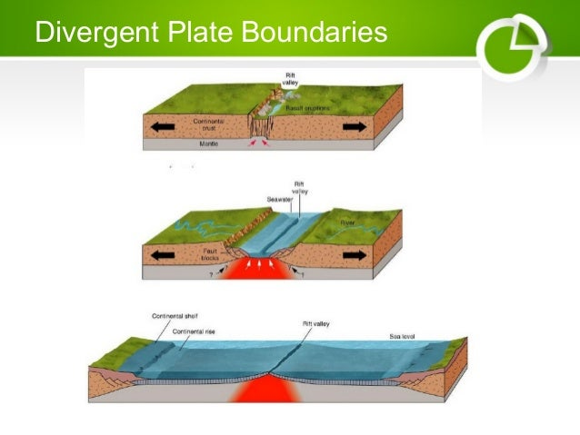 Plate boundaries for 10 facts about sea floor spreading