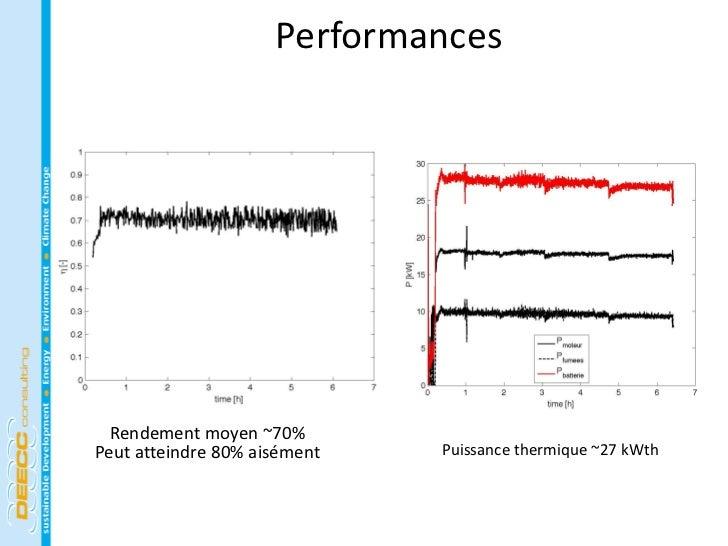 Performances  Rendement moyen ~70%Peut atteindre 80% aisément   Puissance thermique ~27 kWth