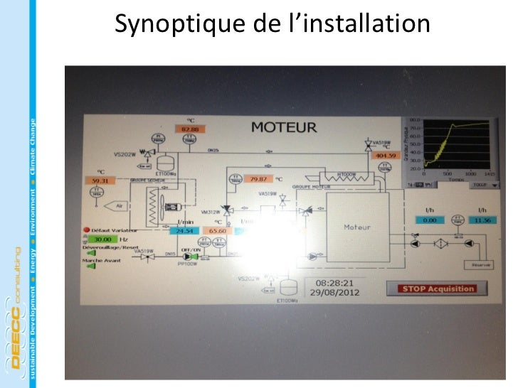 Synoptique de l'installation