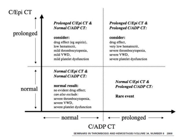 SPECIFIC PLATELET DISORDERS