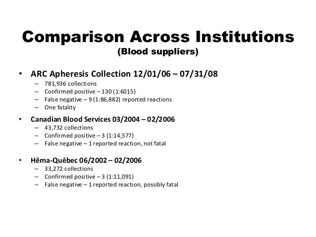 Comparison Across Institutions (Blood suppliers) • ARC Apheresis Collection 12/01/06 – 07/31/08 – 781,936 collections – Co...