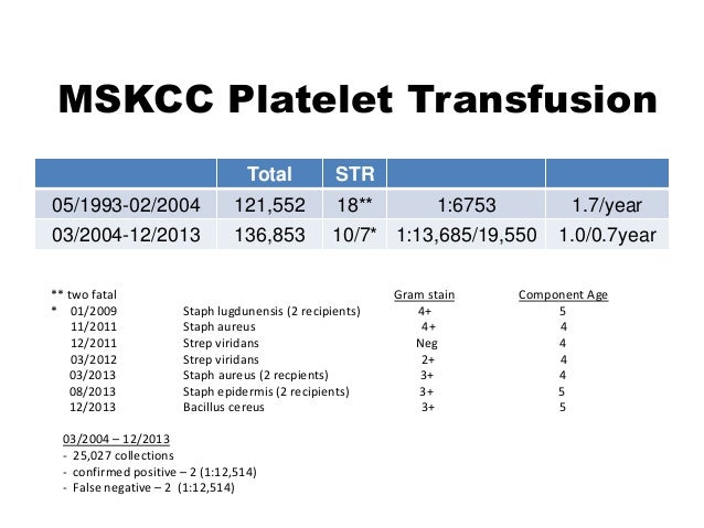MSKCC Platelet Transfusion Total STR 05/1993-02/2004 121,552 18** 1:6753 1.7/year 03/2004-12/2013 136,853 10/7* 1:13,685/1...