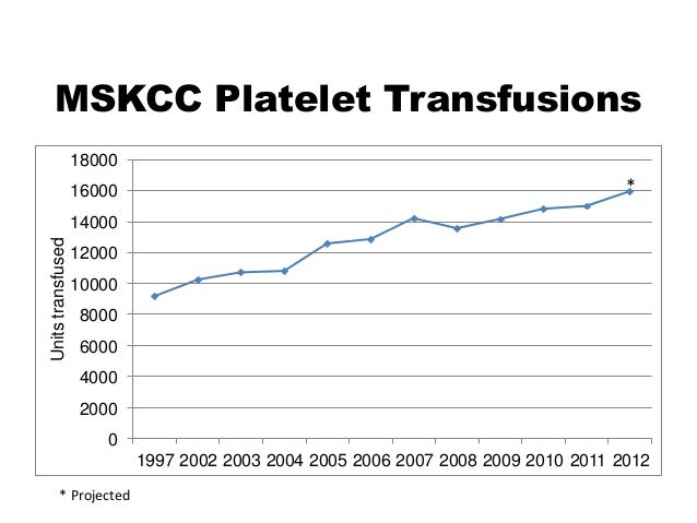 MSKCC Platelet Transfusions * * Projected 0 2000 4000 6000 8000 10000 12000 14000 16000 18000 1997 2002 2003 2004 2005 200...