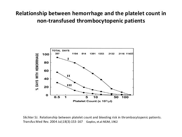 Relationship between hemorrhage and the platelet count in non-transfused thrombocytopenic patients Slichter SJ. Relationsh...