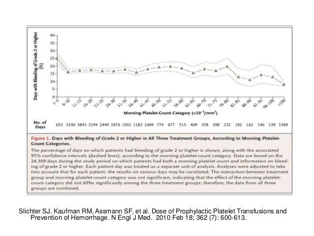 German Therapeutic v Prophylactic Platelet Transfusion Study Wandt:Lancet,2012 • randomized, multicentre, parallel-group t...