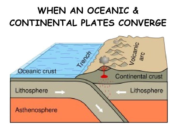 Plate Movements Ppt - Continental oceanic