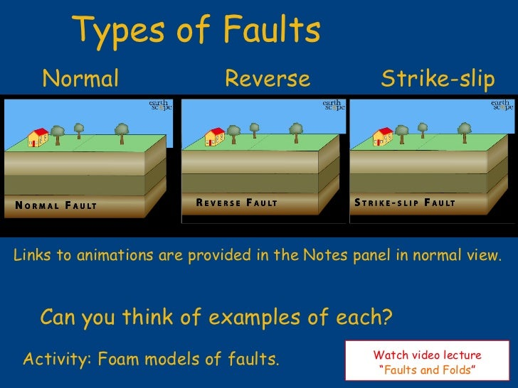 Plate Tectonics – Types of Faults Worksheet