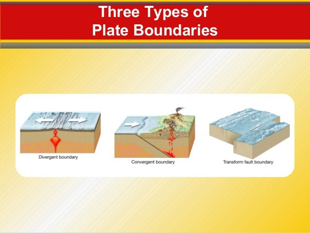 the theory of plate tectonics and the three types of plate boundaries Plate boundaries the movement of tectonic plates is most evident at the boundaries between the plates there are three main types of boundaries.