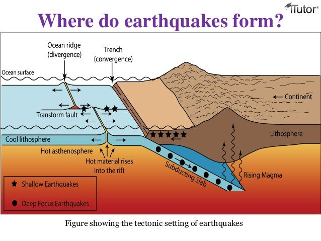 Diagram How Does An Earthquake Happen. Diagram. Download Wiring ...