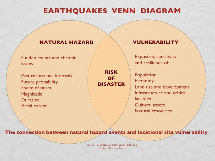 Vulnerability Definition Natural Disaster