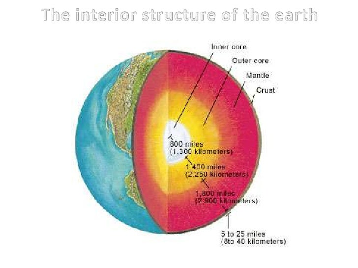 The interior structure of the earth<br />