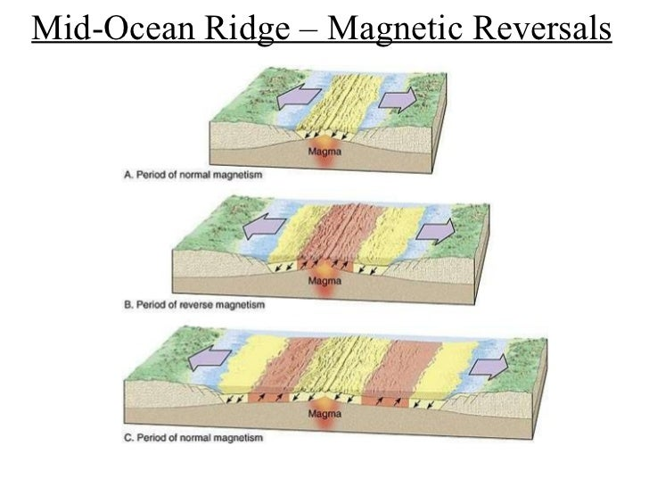 magnetic reversal mid ocean ridges - photo #7