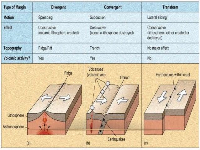 Free Worksheets Types Of Volcanoes Worksheet