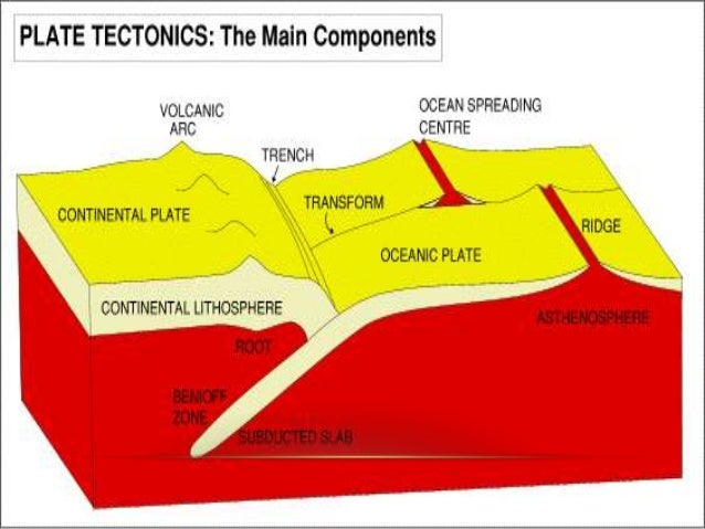 Plate Tectonics Earthquakes - Bing images