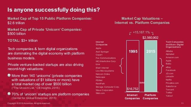 Tech Companies  and Born- Digital  Organizations Alibaba Alphabet Amazon.com Apple Baidu eBay Facebook JD.com LinkedI...