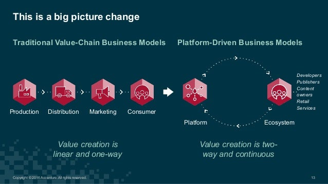 This is a big picture change Traditional Value-Chain Business Models Value creation is two- way and continu...