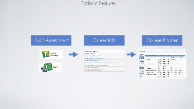 Platform Features  Skills Assessment Career Info College Planner