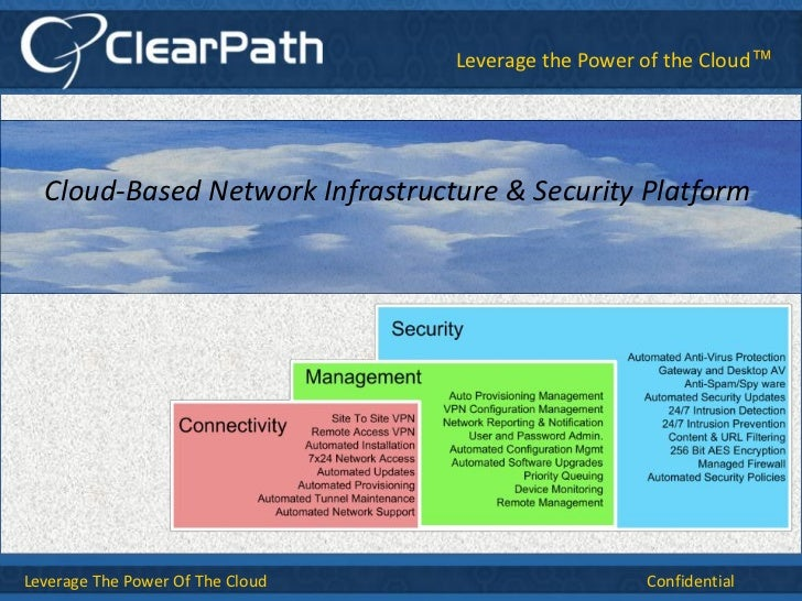 Title style text here                                 Leverage the Power of the Cloud™Subtitle style  Cloud-Based Network ...