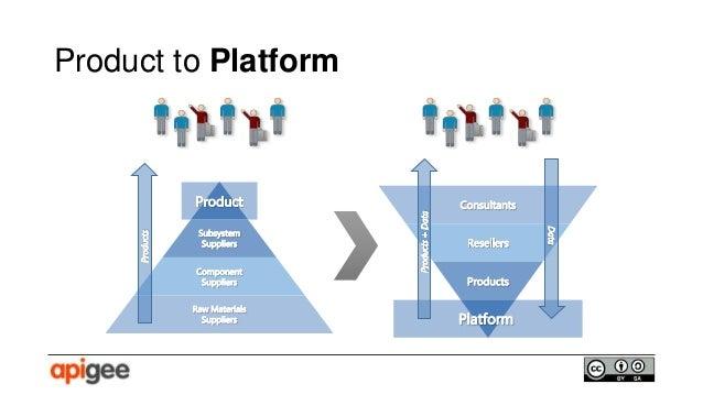Platform Strategy And Digital Ecosystems