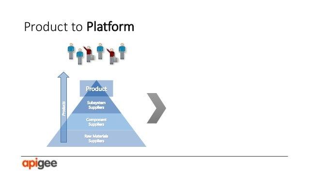 "Eisenmann, Parker, Van Alstyne (2011), ""Platform Envelopment,"" Strategic Management Journal."
