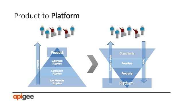 Platform sponsor gives away platform value. Partners build apps for installed base, adding new layers of value.  Price  V4...