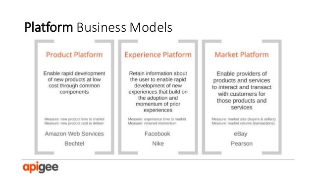 Platform models generate profit through first and third party usage.