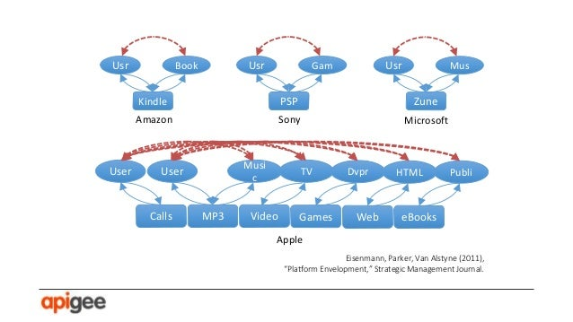 Platform models build digital ecosystems through virtuous cycles.
