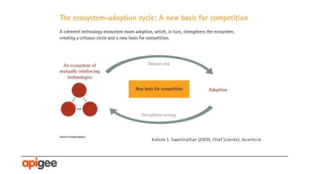 A technology platform is defined as follows: It supports a platform business model by adding a digital layer to interactio...