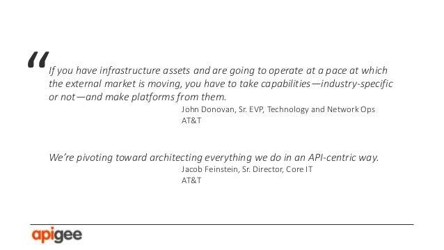Platform Strategy & Ecosystems