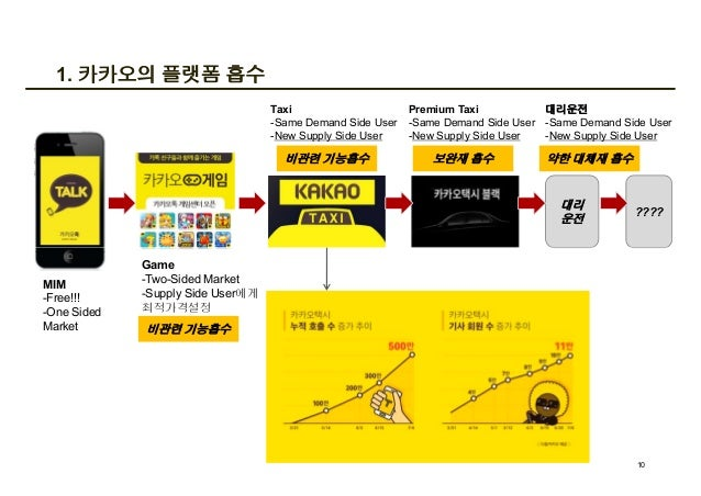 1. 카카오의 플랫폼 흡수 대리 운전 ???? Taxi -Same Demand Side User -New Supply Side User 비관련 기능흡수 Premium Taxi -Same Demand Side User -...