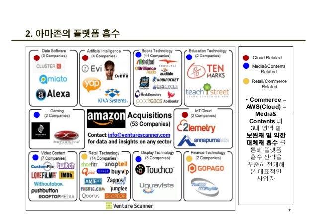 2. 아마존의 플랫폼 흡수 • Commerce – AWS(Cloud) – Media& Contents 의 3대 영역 별 보완재 및 약한 대체재 흡수 를 통해 플랫폼 흡수 전략을 꾸준히 전개해 온 대표적인 사업자 Clou...