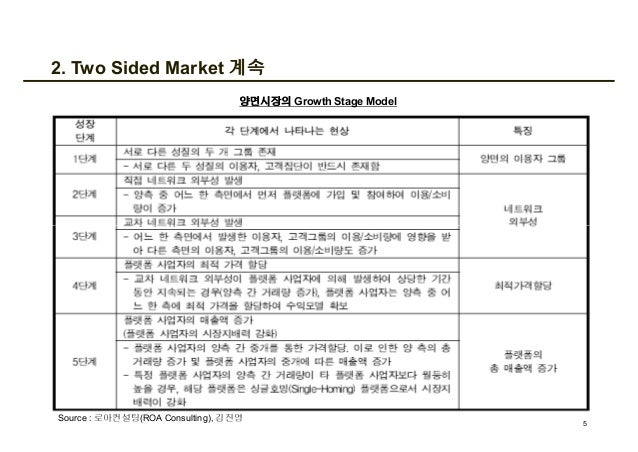 2. Two Sided Market 계속 양면시장의 Growth Stage Model 5 Source : 로아컨설팅(ROA Consulting), 김진영