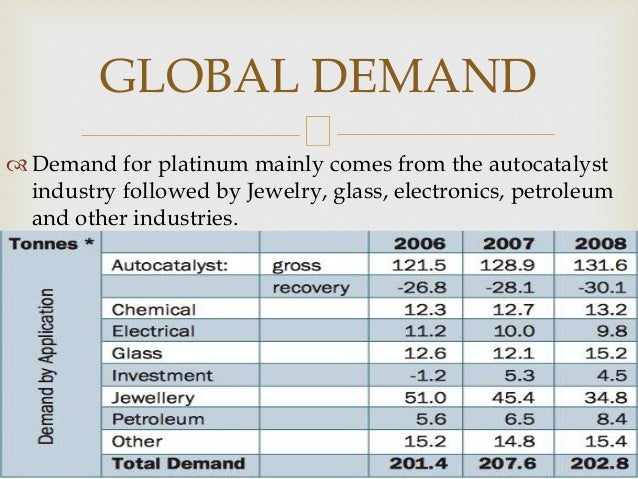 Demand for platinum mainly comes from the autocatalyst industry followed by Jewelry, glass, electronics, petroleum and ot...