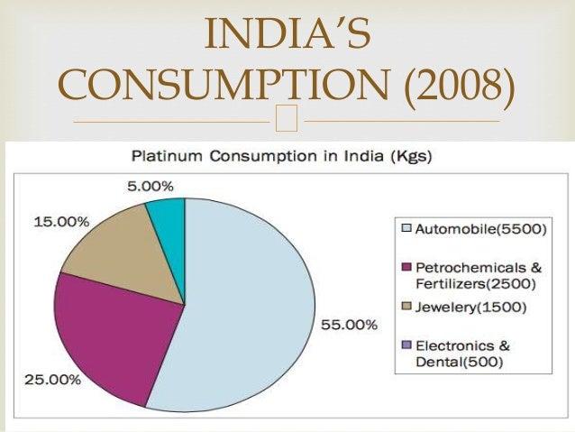 INDIA'S CONSUMPTION (2008)