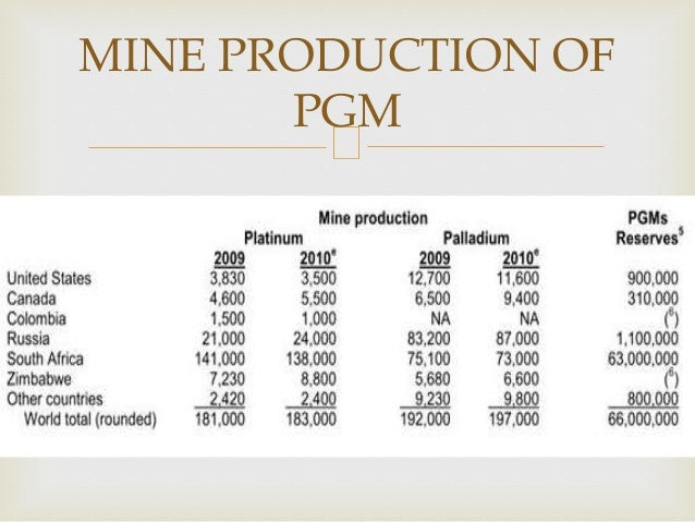 MINE PRODUCTION OF PGM