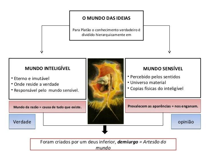Platão Slide 3