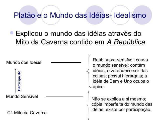 Ideias De Platão ~ Plat u00e3o