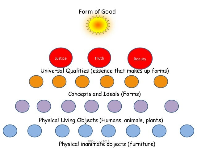 plato form of the good Alice chapmanexplain the relationship between plato's form of the good and the other forms (25)plato believed that behind every concept or object in the visible world, that there is an unseen reality which he calls its form however things such as number and evil don't have a form the forms may be seen as an ideal.