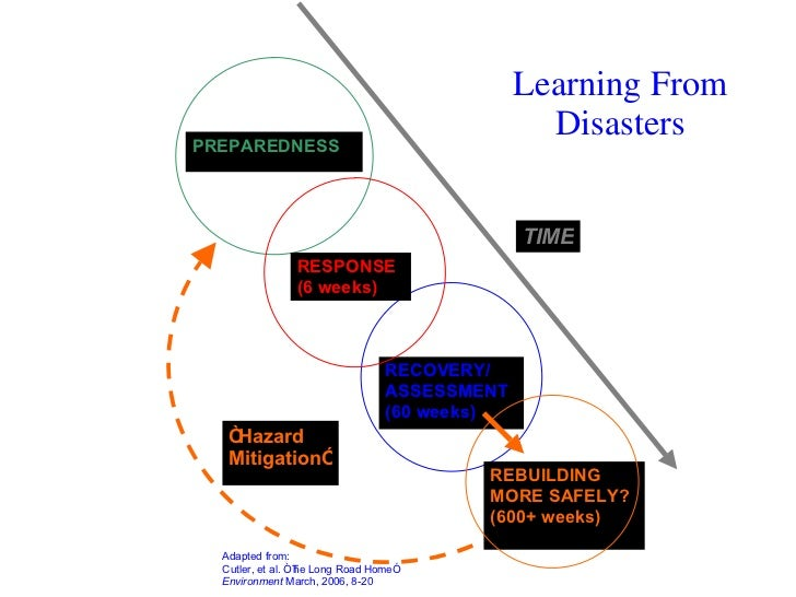 Natural Hazards And Disasters Floods And Human Interaction