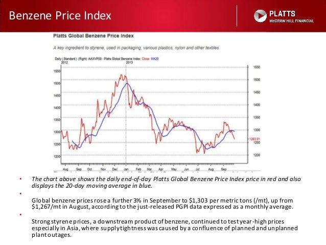 Global Petrochemical Prices September 2013 from Platts