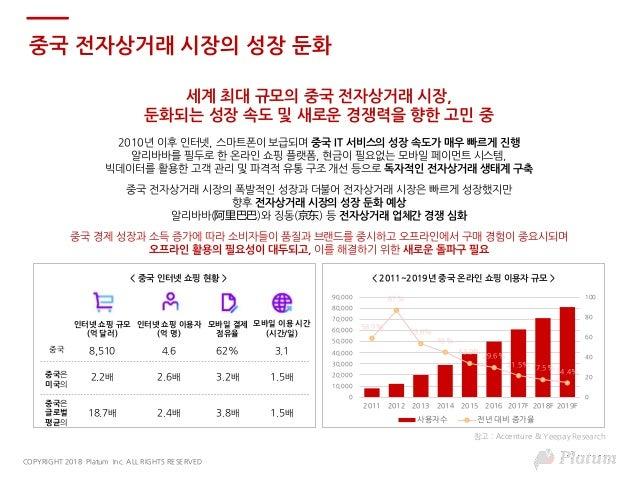 [플래텀 차이나리포트] 2018 중국 신유통 현황 Slide 2