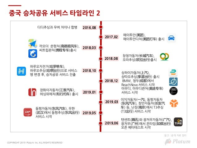 [플래텀 차이나리포트] 중국 승차공유 서비스 Slide 3