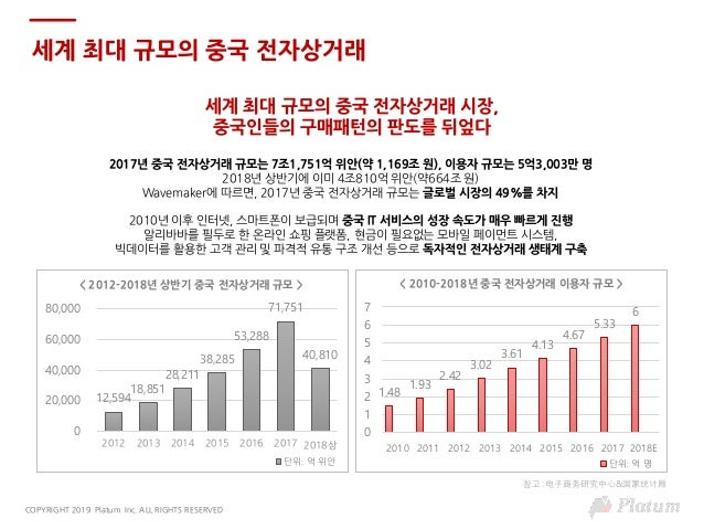 [플래텀 차이나리포트] 솽스이 10년을 통해본 중국전자상거래 시장이 나아가고 있는 방향 Slide 3