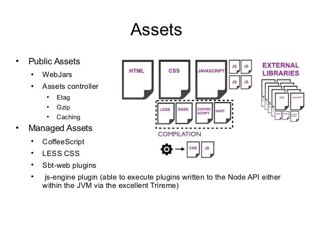 Assets  Public Assets  WebJars  Assets controller  Etag  Gzip  Caching  Managed Assets  CoffeeScript  LESS CSS  ...