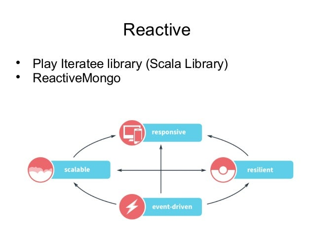 Reactive  Play Iteratee library (Scala Library)  ReactiveMongo