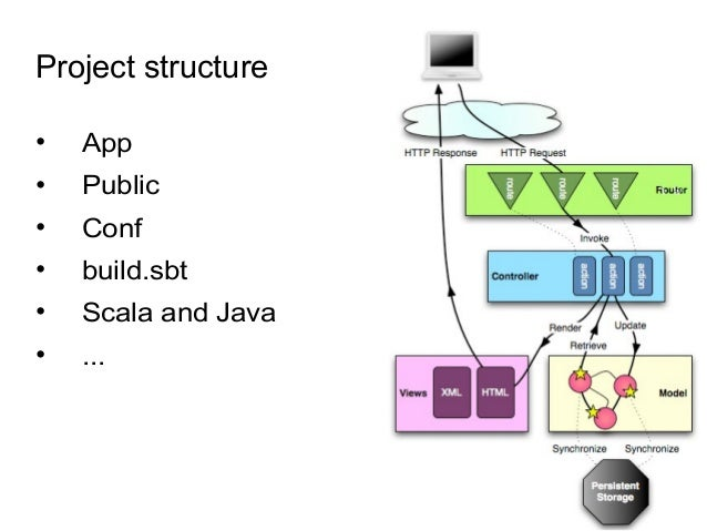 Project structure • App • Public • Conf • build.sbt • Scala and Java • ...