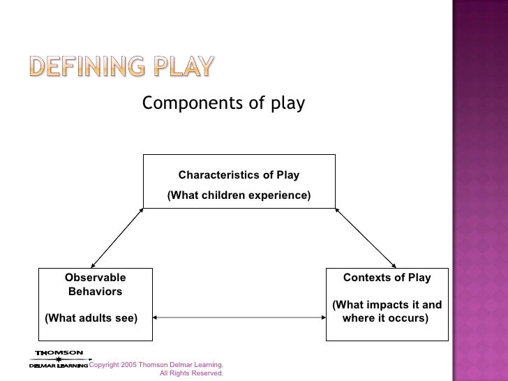 unit 7 play and learning in View test prep - unit 7 learning activity from ps 300-02 at kaplan university ps300: research methods i unit 7 learning activity please fill in the following information about your observation using.