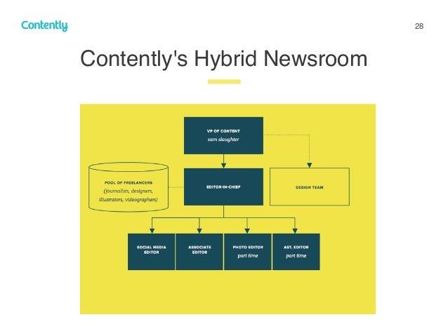 28 Contently's Hybrid Newsroom z