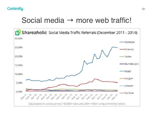 12 Social media → more web traffic! z