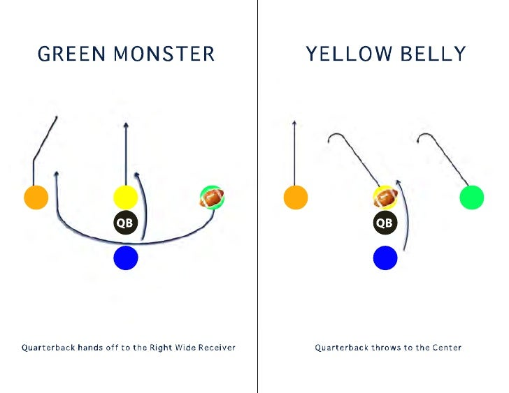 i formation offense playbook These t formation plays for youth football are very easy to install these plays can be installed within a 2-3 practices this formation features double tes and three running backs lined up in the backfield.